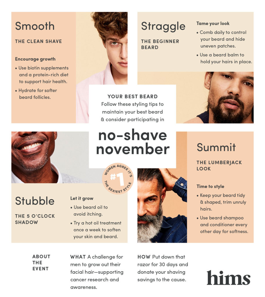 Prostate Cancer: What You Should Know This No-Shave November